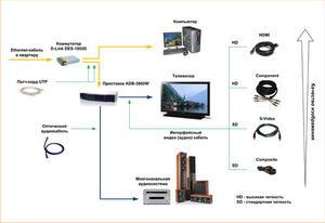 Используя идущие в комплекте патч-корды, соедините любые свободные порты коммутатора с приставкой и компьютером.